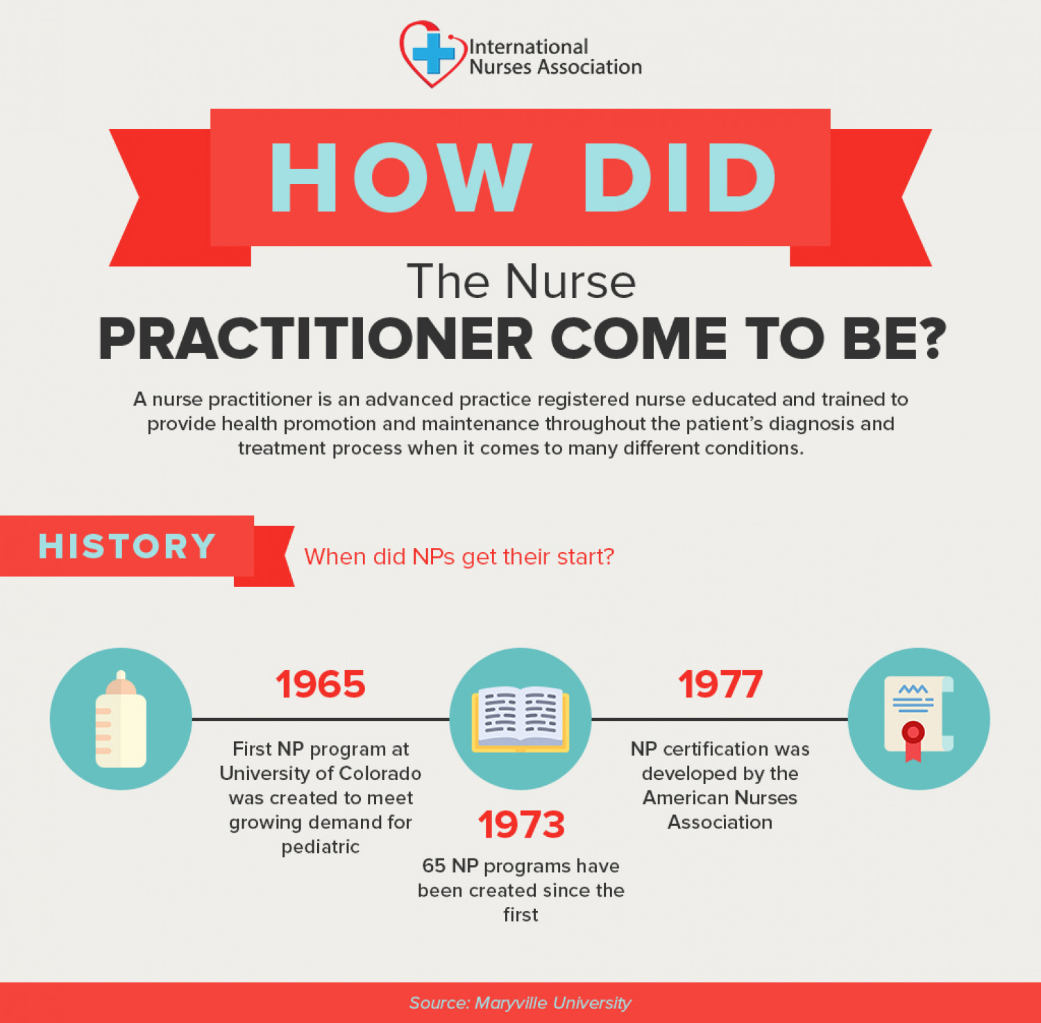 Infographic : How did the Nurse Practitioner come to be? Infographic