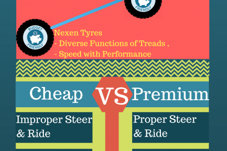Infographic - Should You Buy Cheap Tyres & Premium Tyres ? Infographic