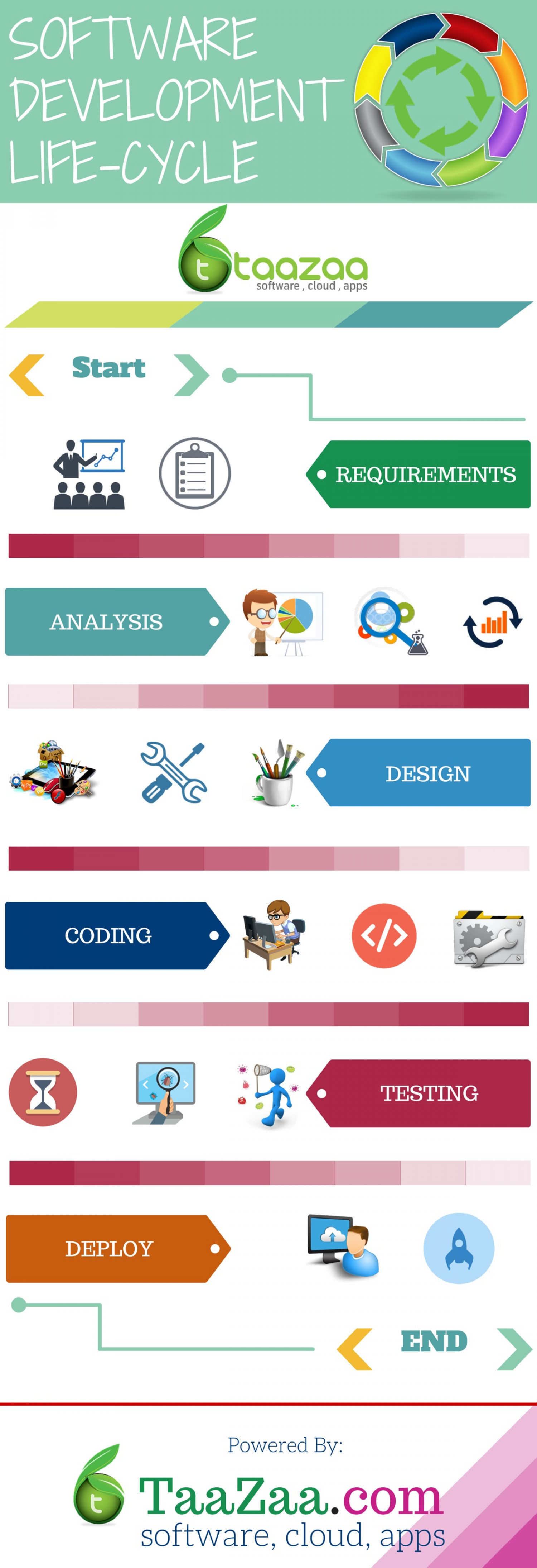 Infographic - Software Development Life Cycle | Visual.ly