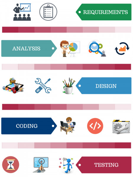 Infographic - Software Development Life Cycle  Infographic