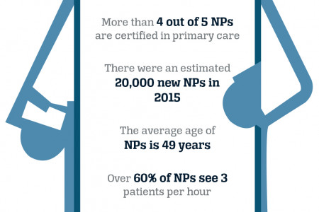 Infographic : Today's Nurse Practioner Infographic