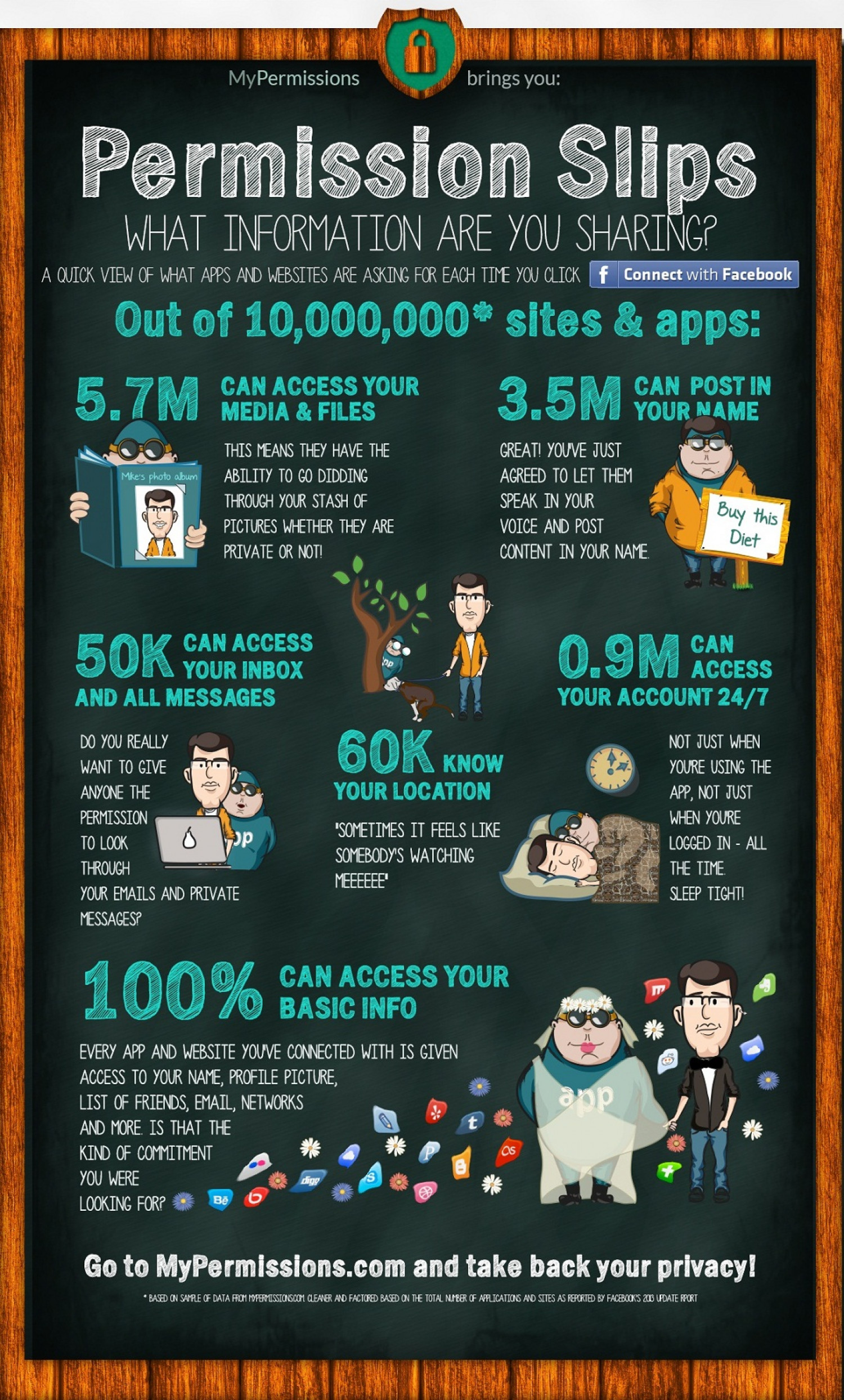Infographic – What Permissions Apps & Websites Ask for When You Connect Infographic