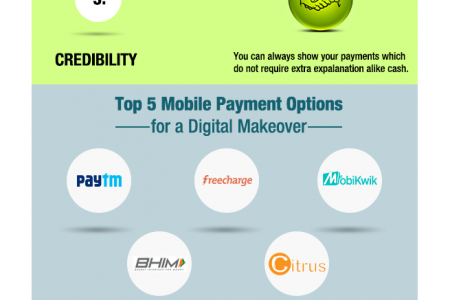Infographic – Why You Should Switch to Digital Payment ? Infographic