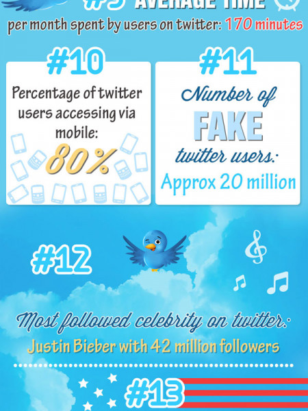 20 Amazing Twitter Stats Infographic