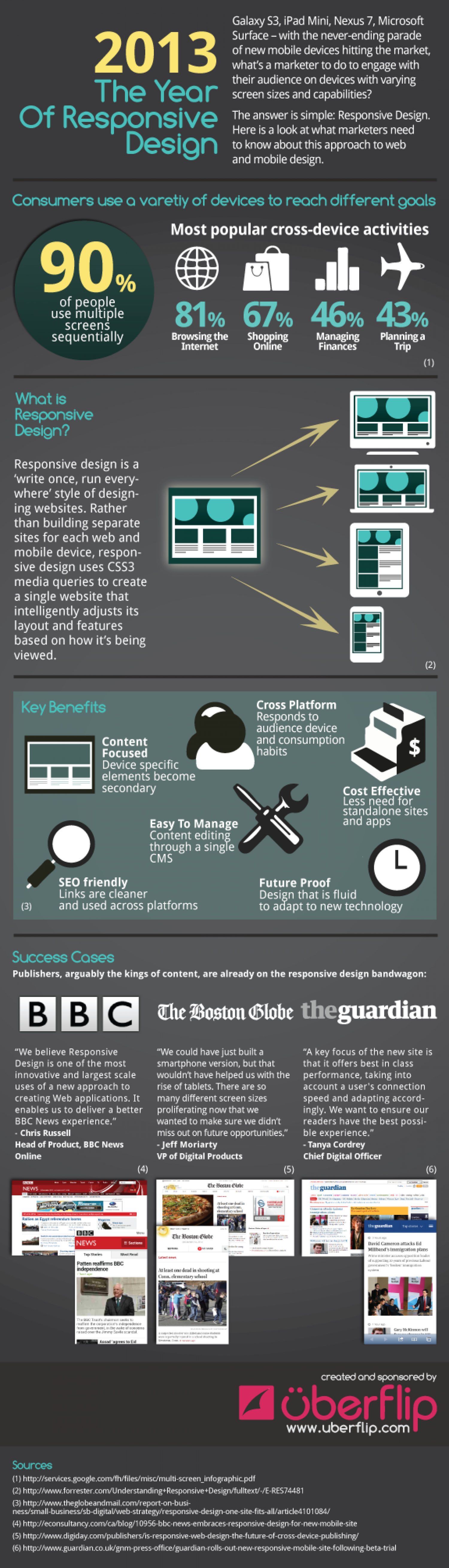 INFOGRAPHIC: 2013 The Year of Responsive Design Infographic