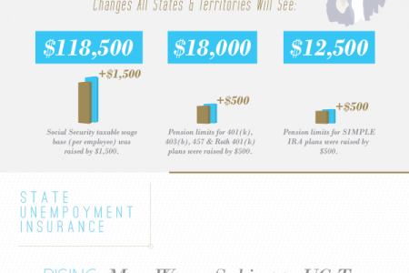 [Infographic] 2015 Wage and Tax Changes Infographic