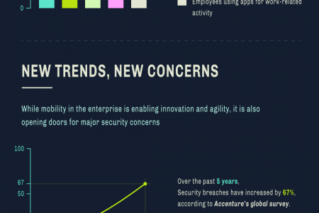 [Infographic] 2019: ENTERPRISE MOBILITY TRENDS, CHALLENGES & THE WAY FORWARD Infographic