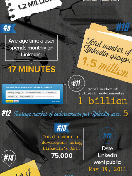 22 Amazing Linkedin Stats Infographic