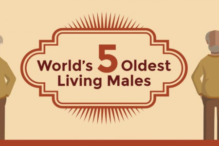 Infographic: 5 Oldest Living Man on Earth Infographic