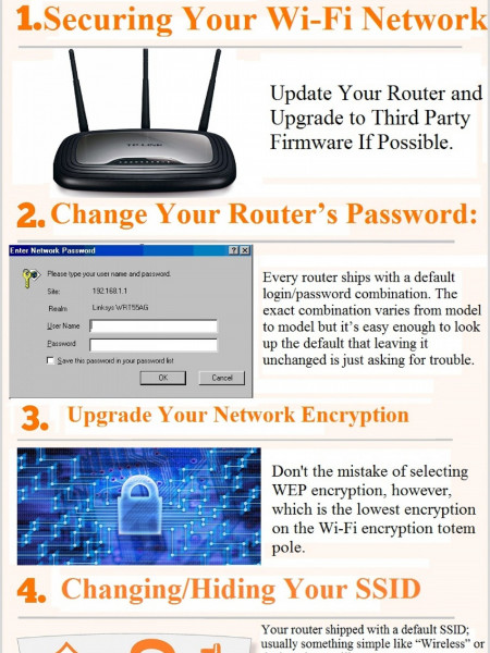 Dial +1-844-355-5111 5 Steps to Secure Your Wi-Fi Network Infographic