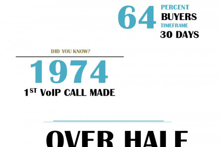 [INFOGRAPHIC] 6 Insane (But True) Facts about VoIP Customers Infographic
