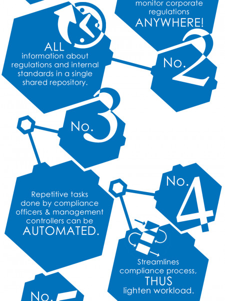 Infographic: 7 Ways Compliance Management Apps Can Increase Your Productivity Infographic