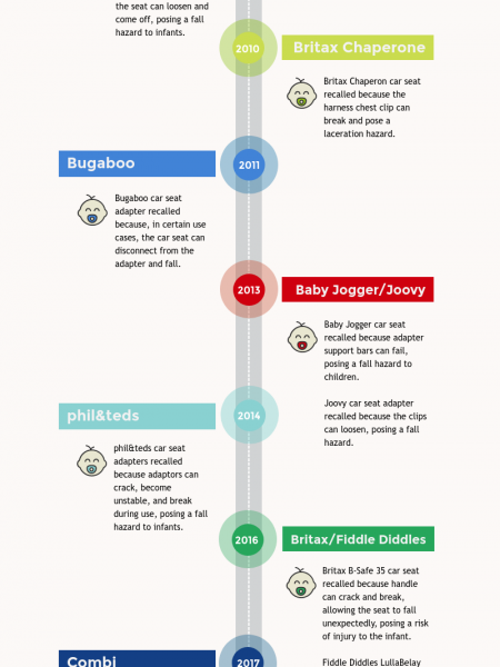 INFOGRAPHIC: A Modern History of Car Seats Recalls & Safety Infographic