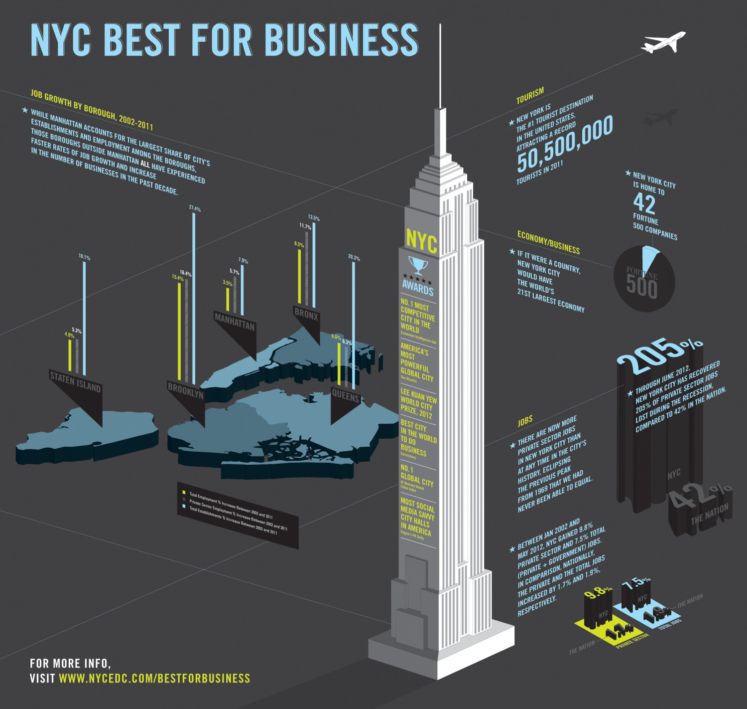 NYC Best For Business Infographic