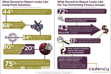 Becoming a top performance finance group Infographic