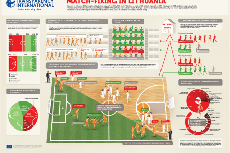 infographic about match-fixing Infographic