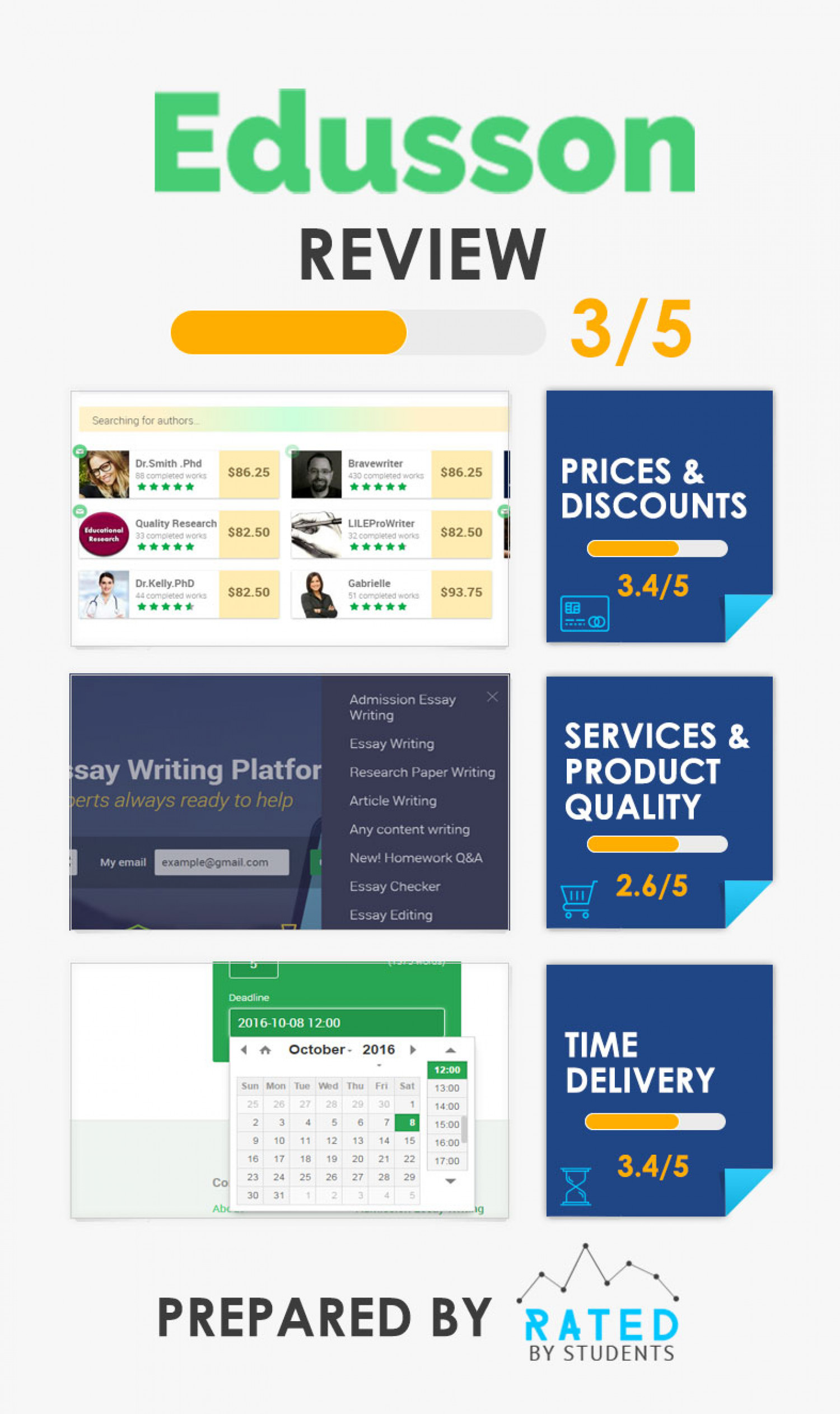 Infographic about online writing company Edusson Infographic