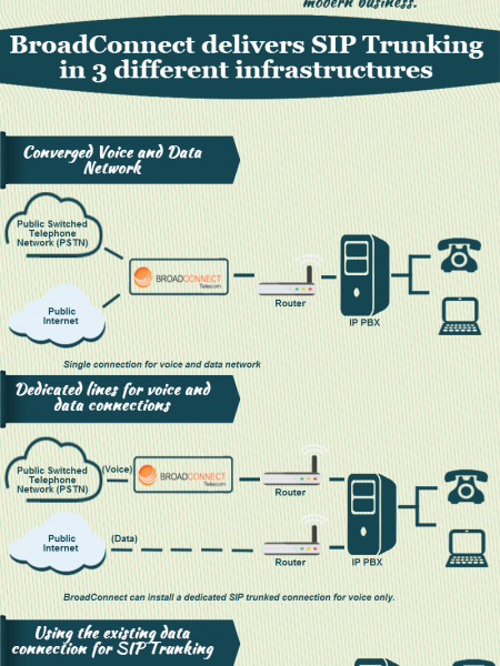 Affordable Communication Services using SIP Trunks from BroadConnect Telecom USA Infographic