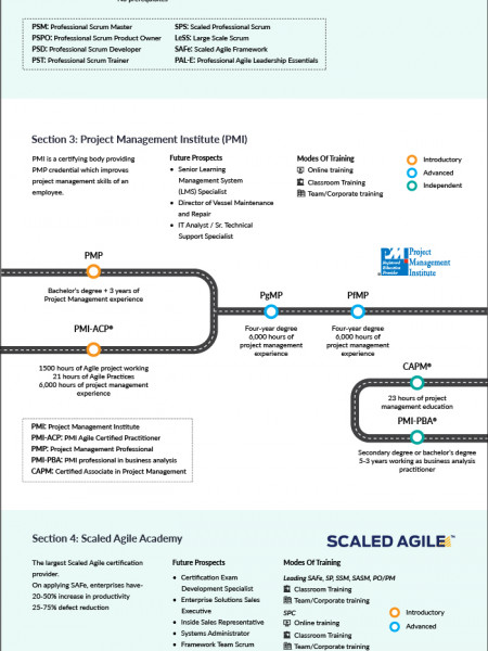 INFOGRAPHIC: Agile And Management Learning Path For Your Next Career Move Infographic