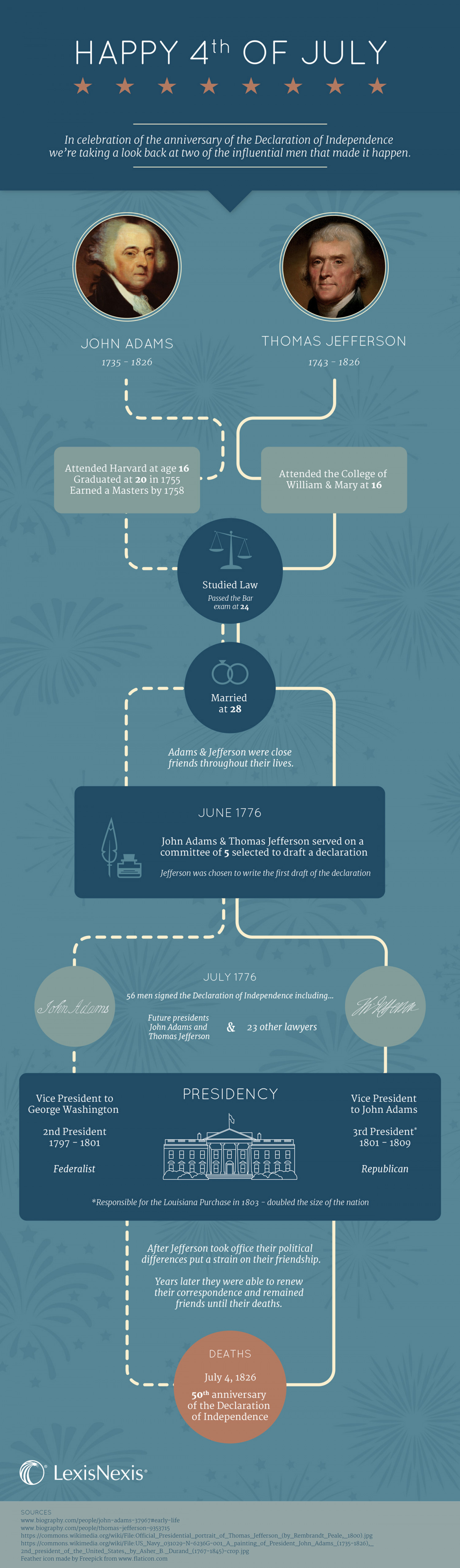 Infographic: Amazing July 4th Coincidences of Two Presidents Infographic