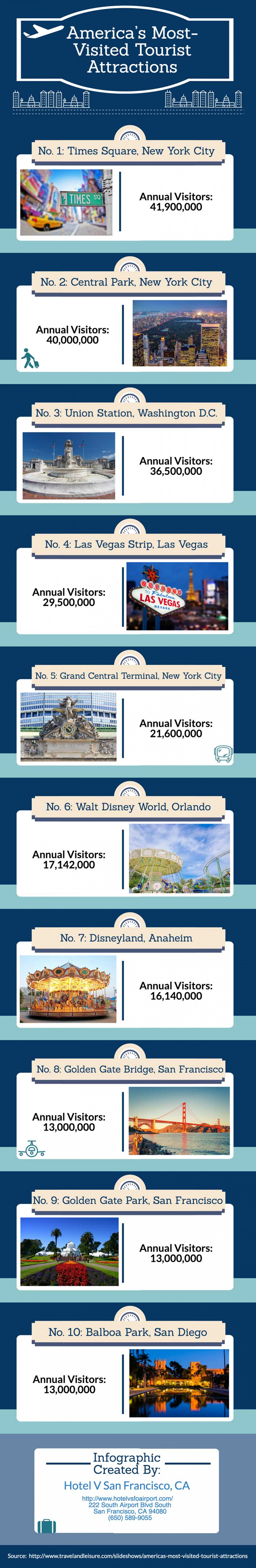 [Infographic] America's Most-Visited Tourist Attractions Infographic