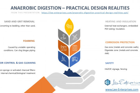 Infographic -Anaerobic Digestion – Practical Design Realities Infographic