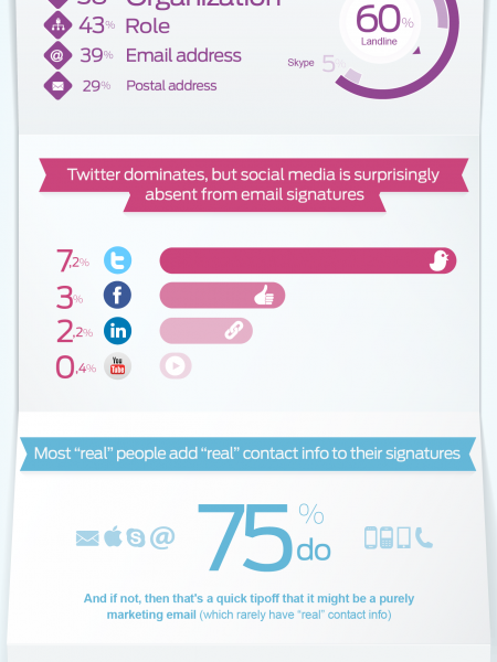 Infographic Anatomy Of An Email Signature Visual