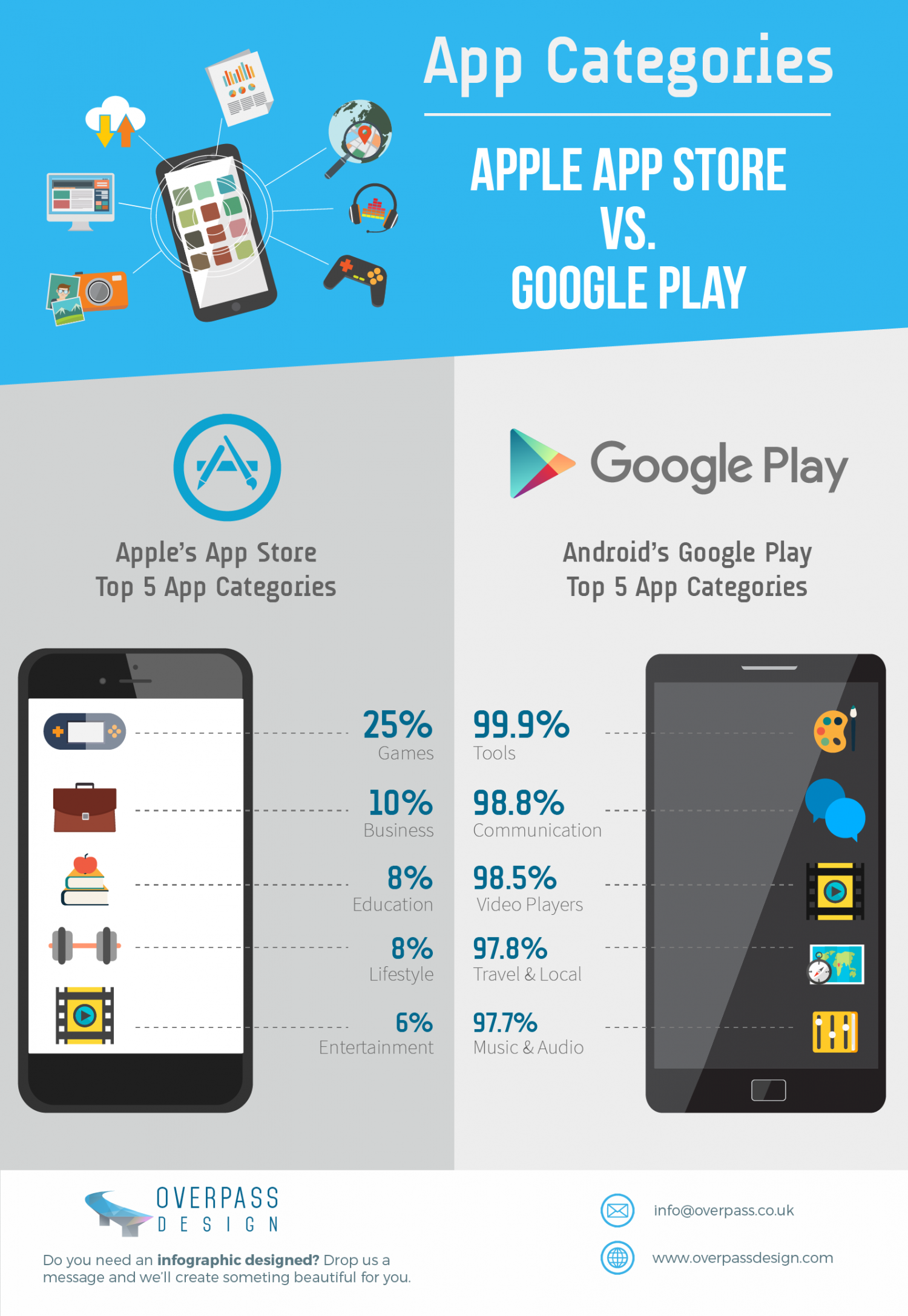 Infographic: App Categories: Apple App Store vs. Google Play Infographic