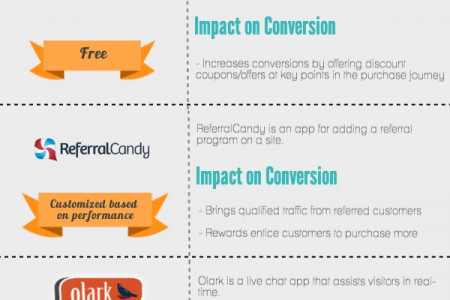 [Infographic] Best Shopify Apps to Improve Conversions Infographic