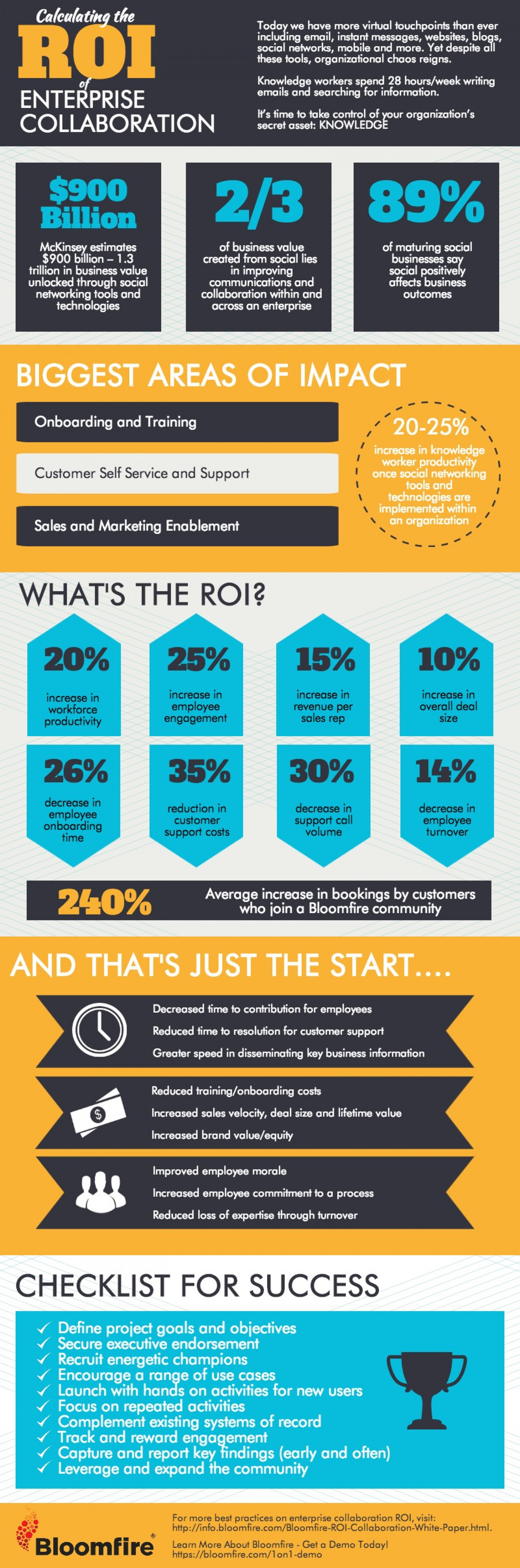 Infographic: Calculating the ROI of Enterprise Collaboration Infographic