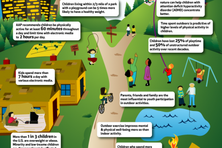 Infographic: Children & Nature Infographic