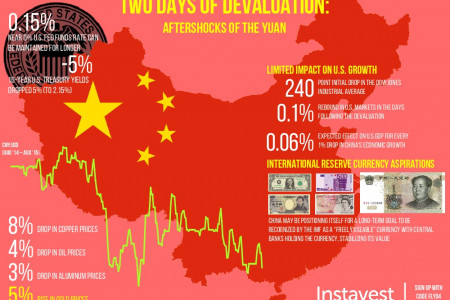 Infographic: China's Yuan Devaluation Infographic