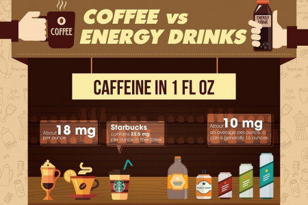 Infographic: Coffee vs Energy Drinks Infographic