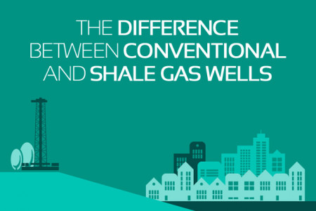 INFOGRAPHIC: Conventional vs. Unconventional Gas Exploration Infographic