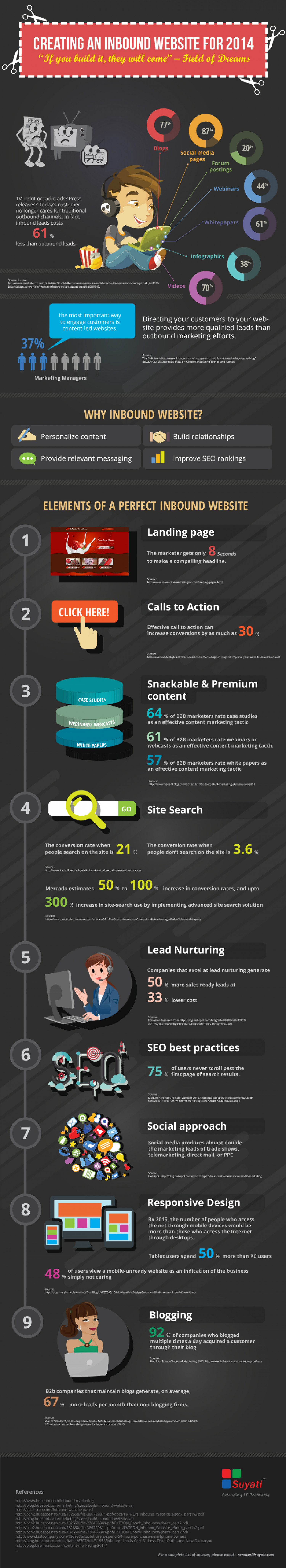 Creating An Inbound Website For 2014 Infographic