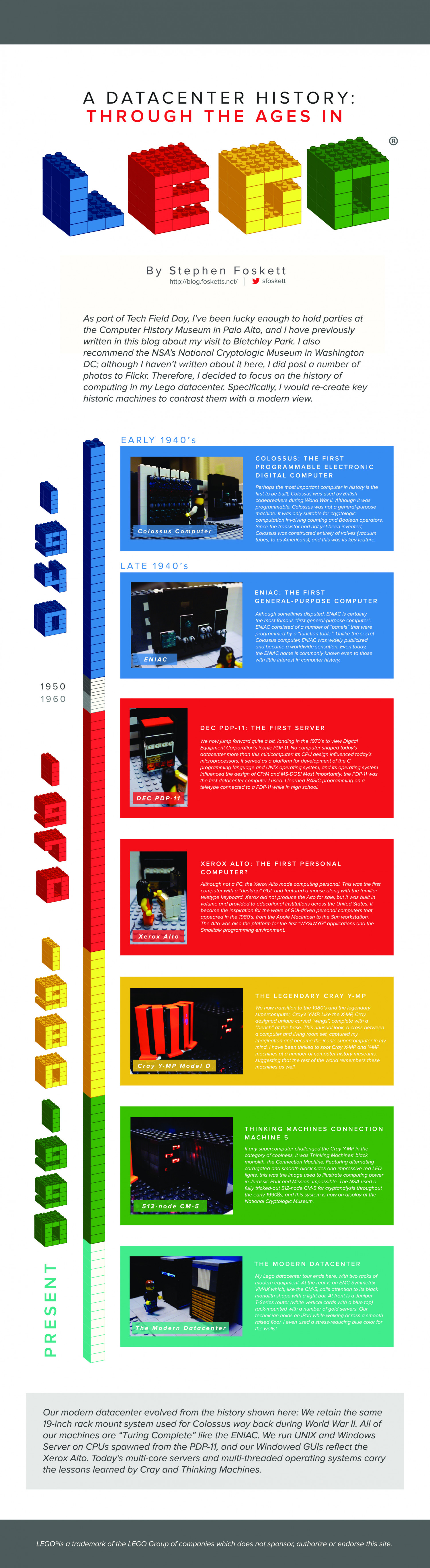 Infographic: Datacenter History In Lego Infographic