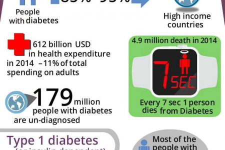 Infographic: Diabetes Around The World Infographic