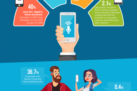 Infographic: Do You Use Your Smartphone's Voice Assistant? Infographic