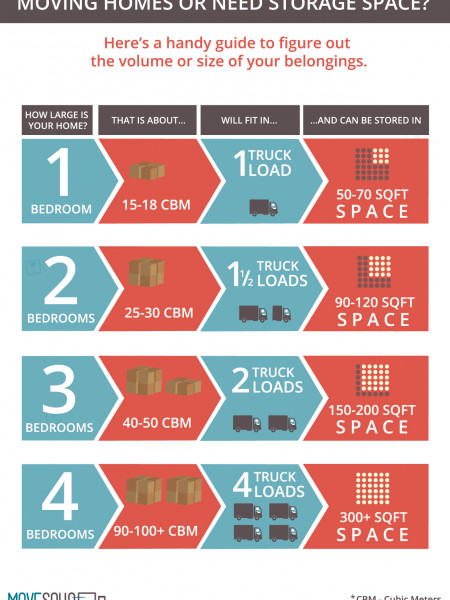 Infographic: Estimate Volume of Your Move or Calculate How Much Storage Space You Need Infographic