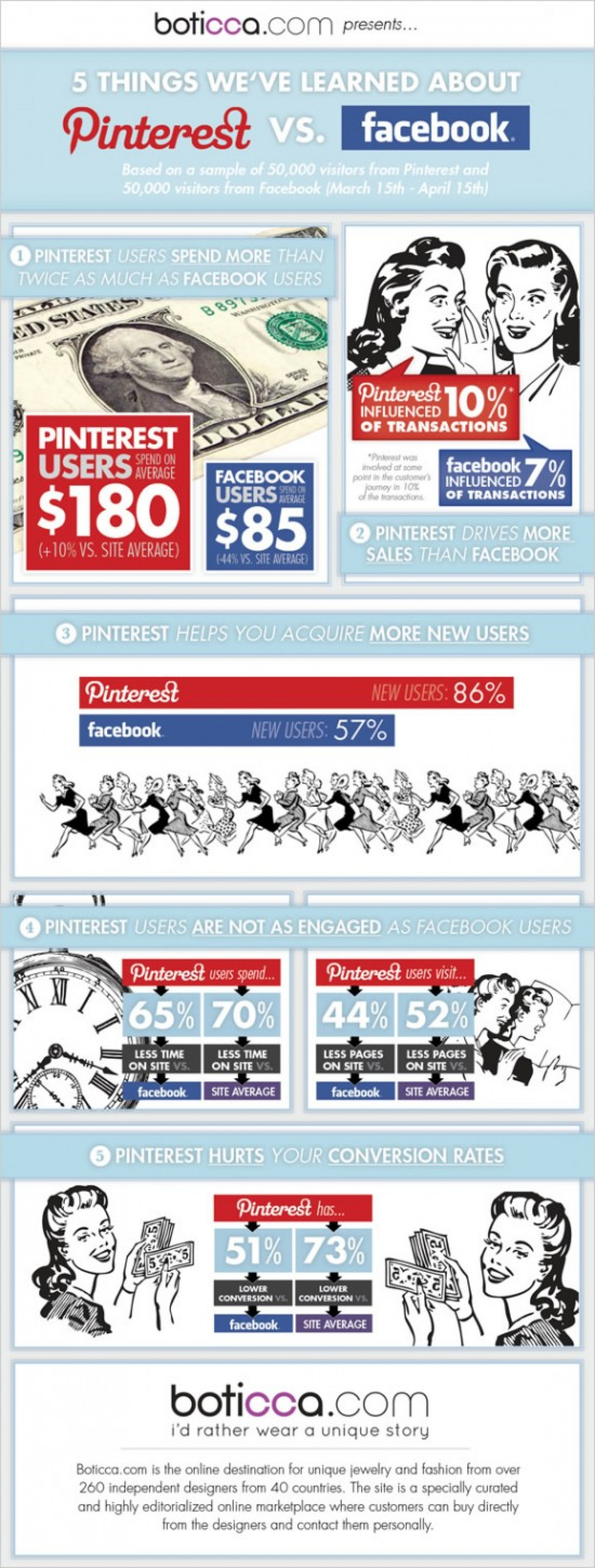 INFOGRAPHIC: Facebook vs. Pinterest (5 Things We've Learned) Infographic