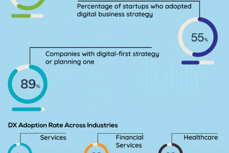 Infographic: Facts Showing 'Upward Trend' For Digital Transformation! Infographic
