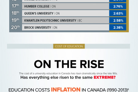 Infographic featuring the Top 20 Post-Secondary Institutions chosen by Heritage beneficiaries (students) in 2013 and the Inflation of Costs of Education in Canada. Infographic