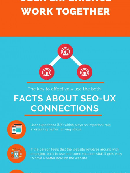 Info-graphic for SEO and UX Work Together Infographic