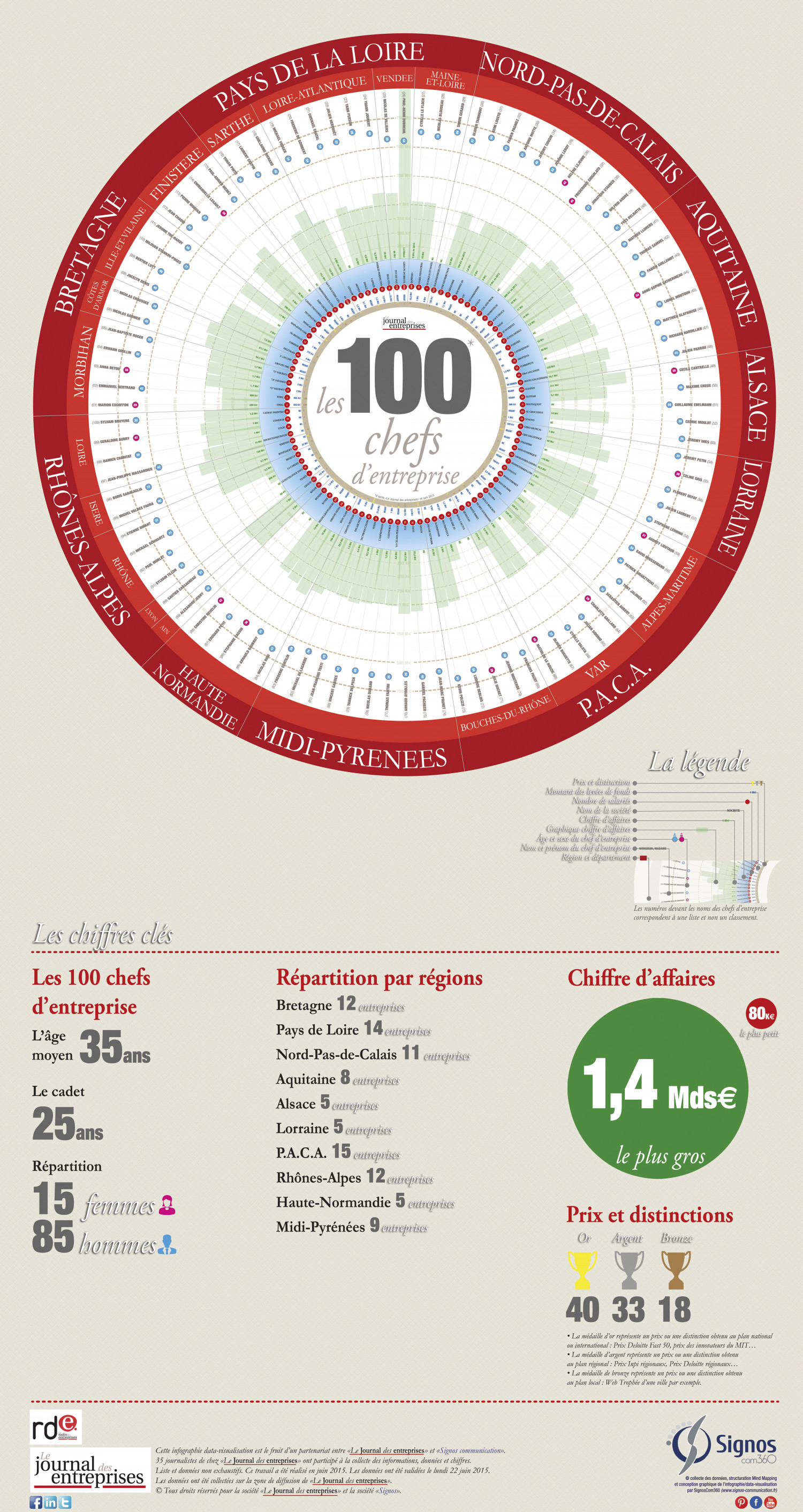 Infographic french journalists Infographic