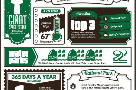 INFOGRAPHIC: GATLINBURG REMAINS A MOUNTAIN OF ADVENTURE Infographic