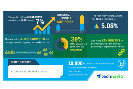 [Infographic] Growth in the Global Ticket Market Infographic