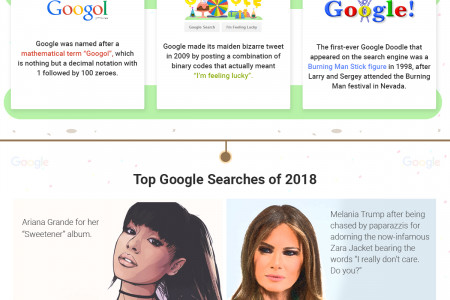 Infographic- Happy Birthday Google Infographic