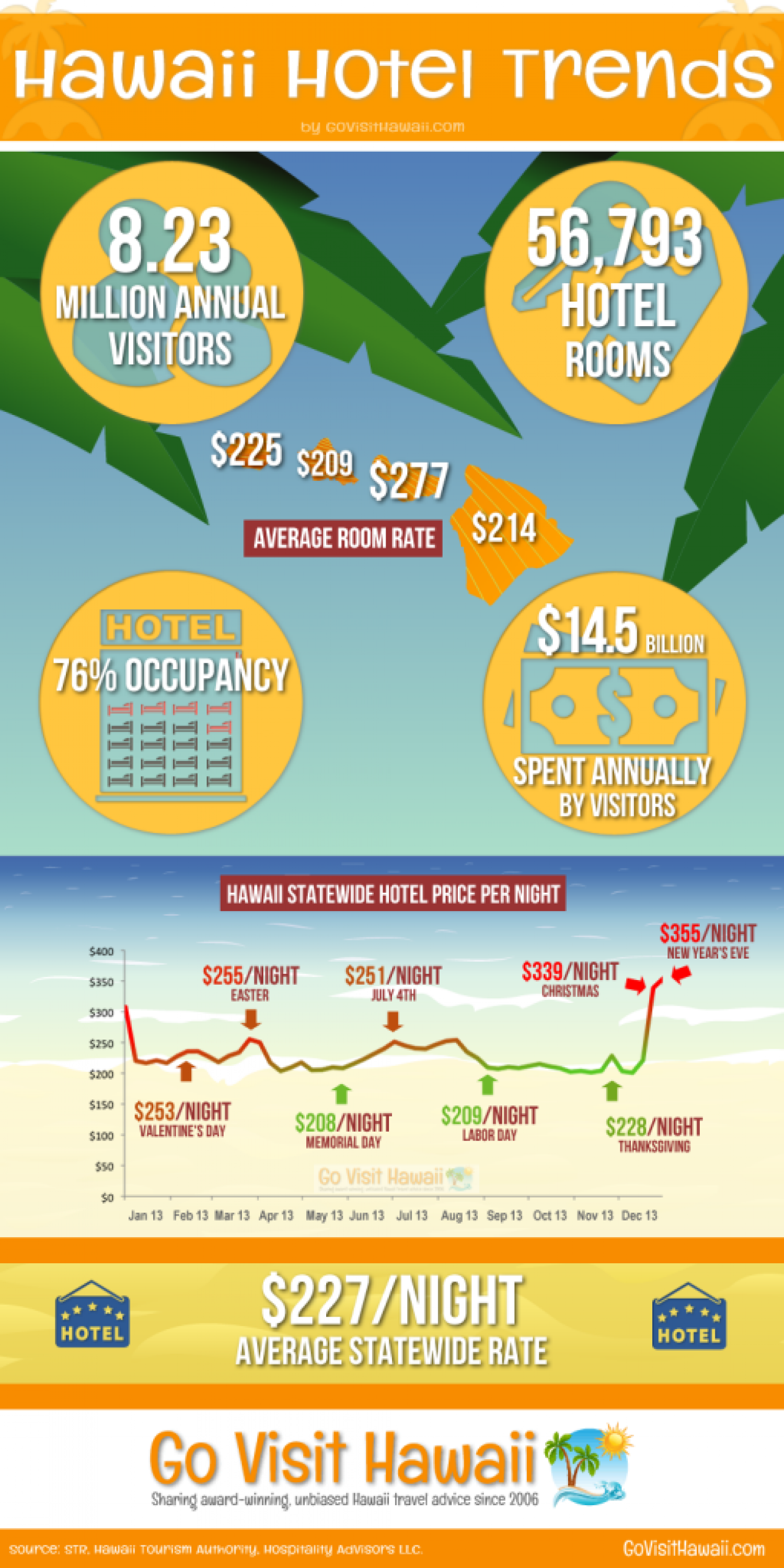 Infographic: Hawaii Hotel Trends Infographic