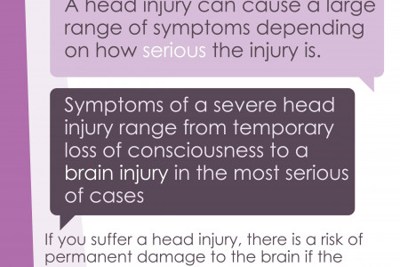 [INFOGRAPHIC] Head & Brain Injuries Infographic