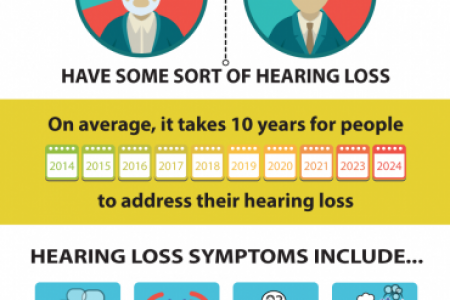 Infographic: Hearing Loss UK  Infographic